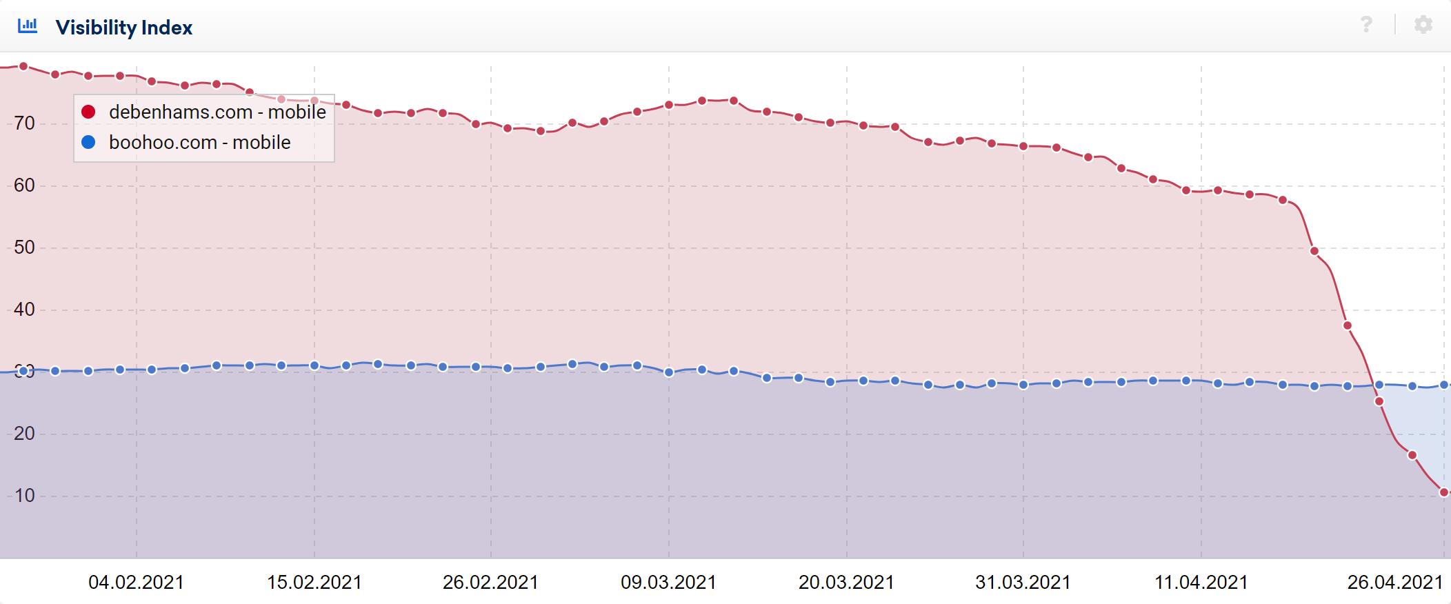 debenahms.com and boohoo.com compared