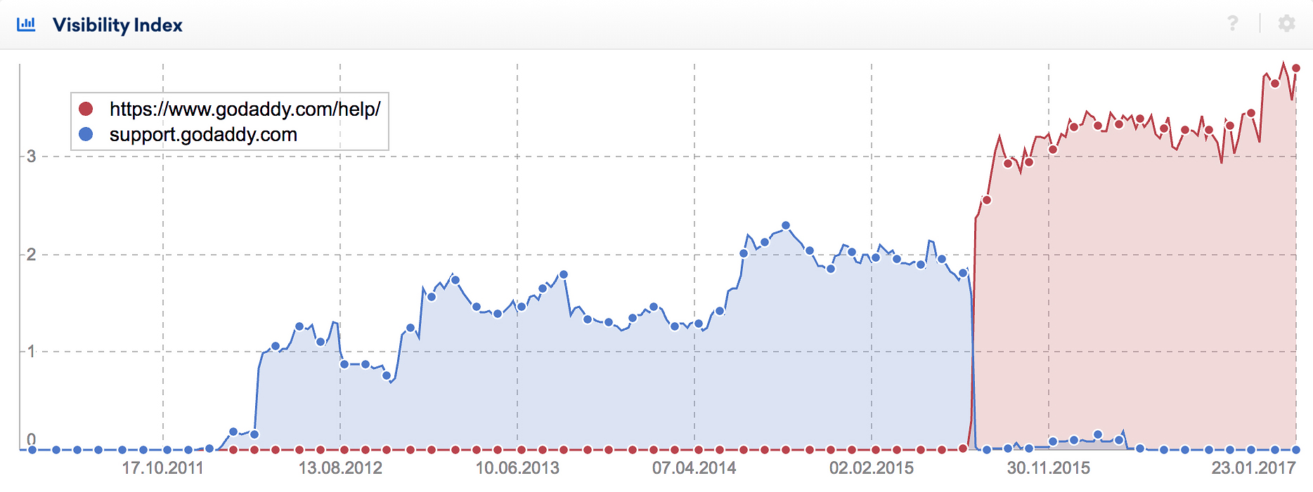 Visibility index of a domain move
