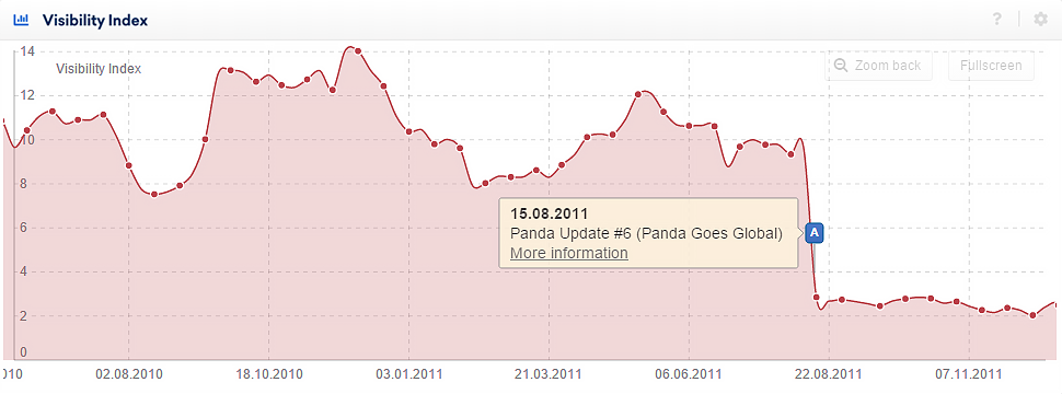 The Visibility history for a domain affected by the Google Panda Update with an activated event pin