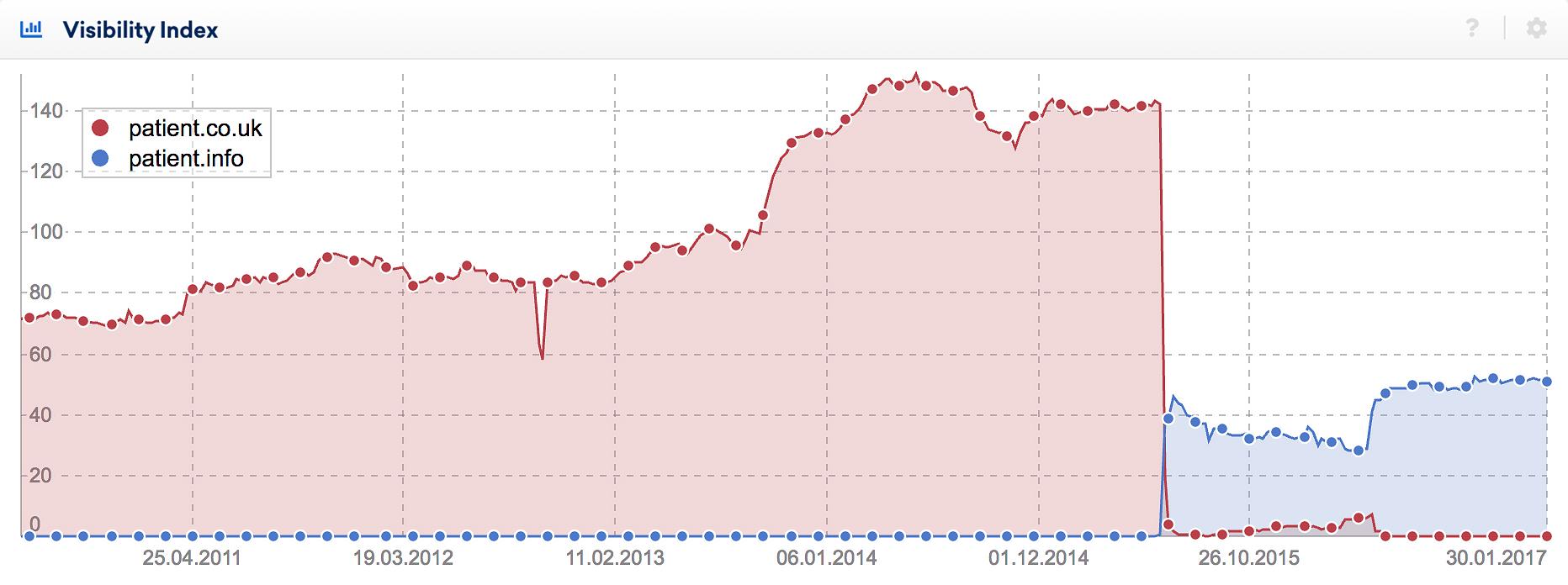 Patient.co.uk domain move