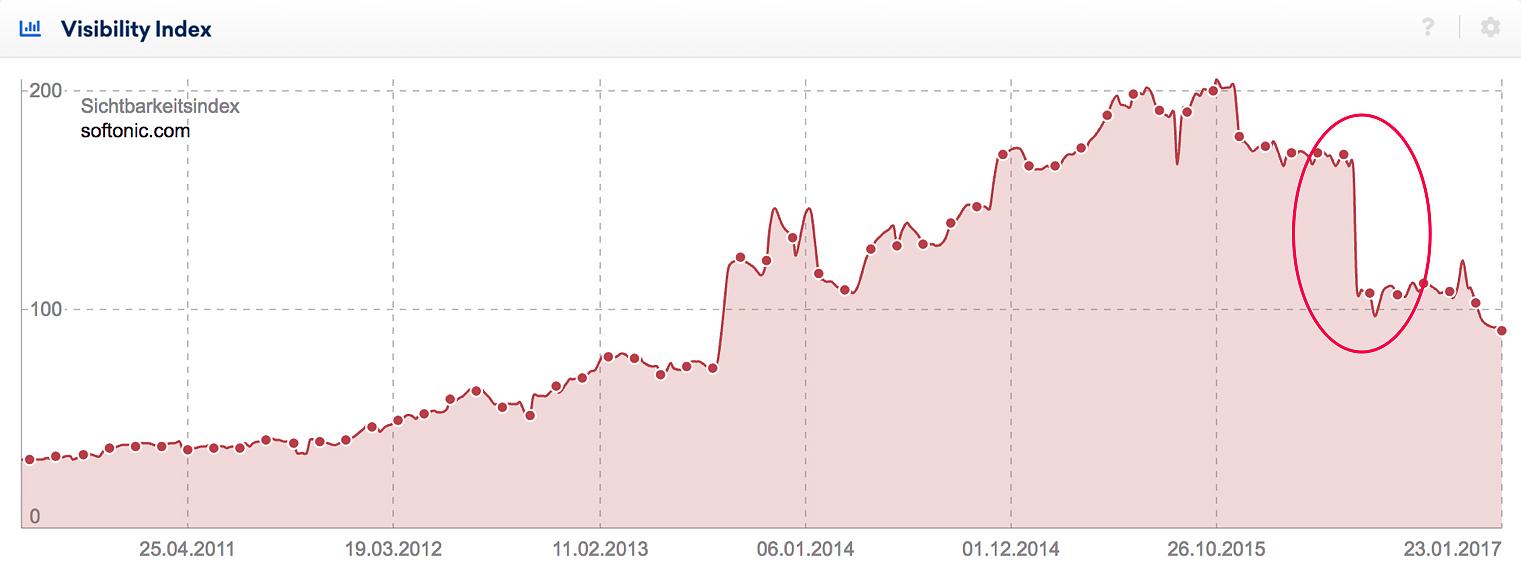 Visibility index fall at softonic.com