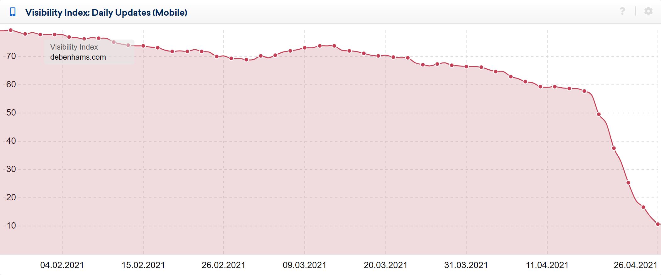 debenhams.com seo rankings drop