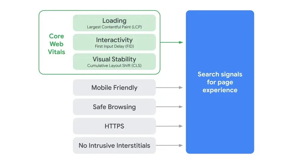 Diagram - signals for page experience