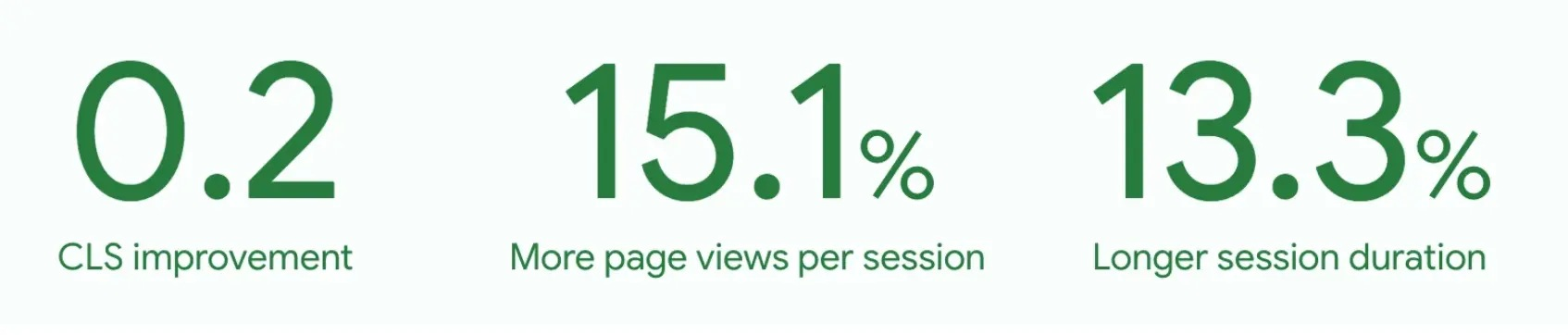 Diagram - Reducing layout shift increases page views per session