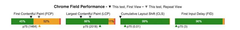 Chrome field performance data.