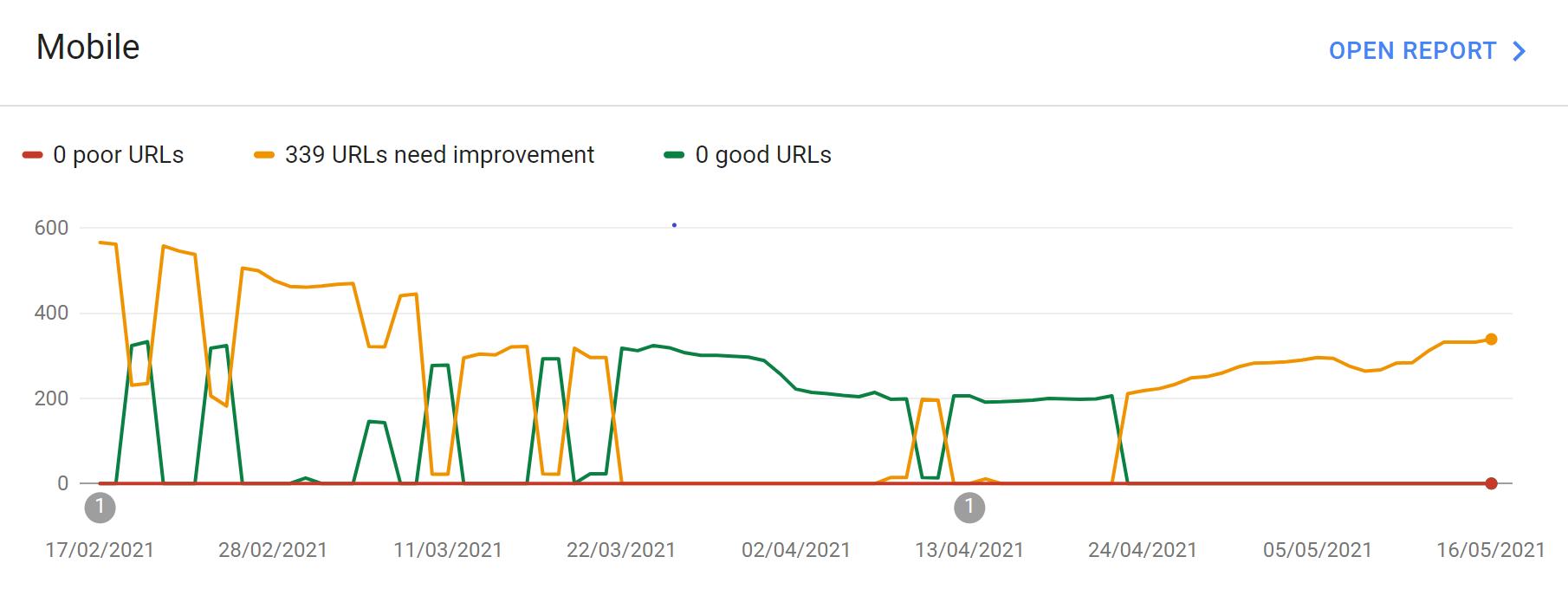Example Core Web Vitals report from Google Search Console