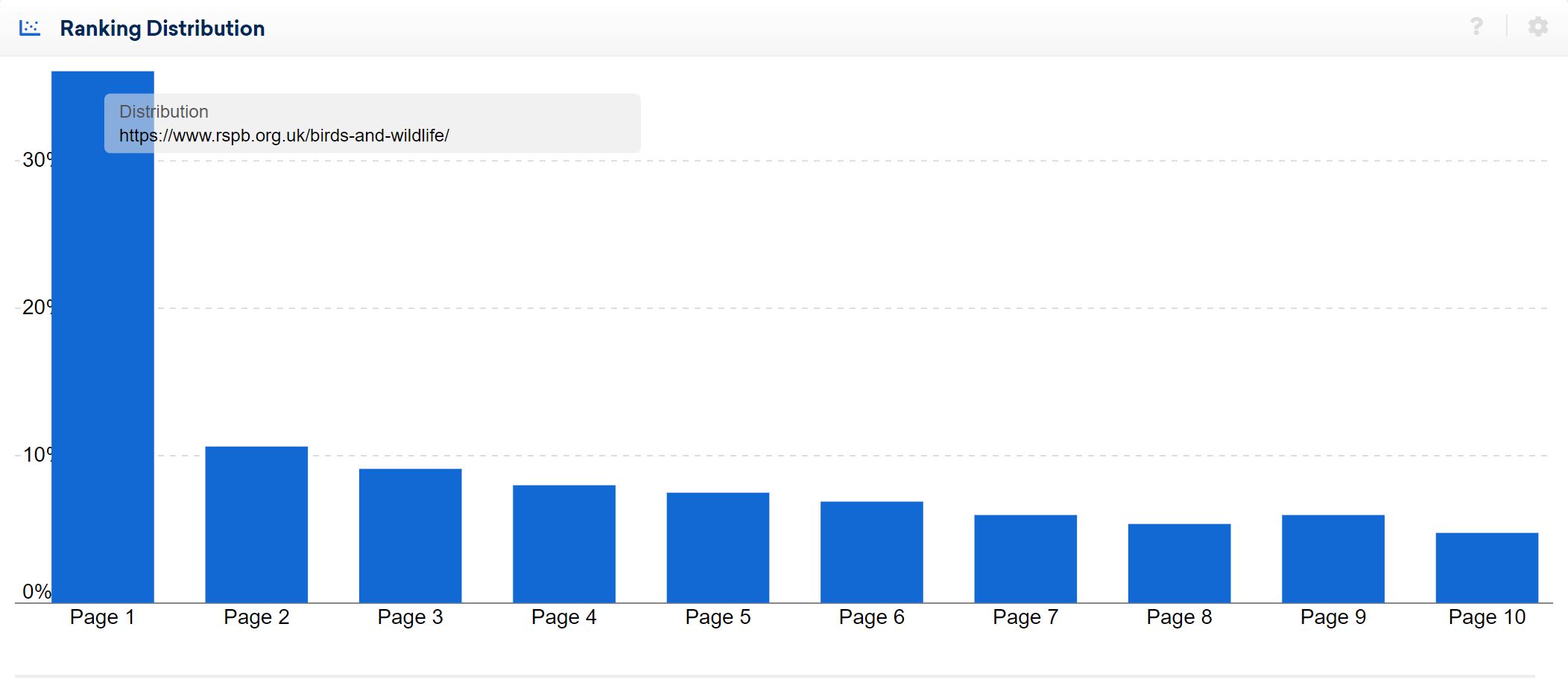 An example of how rankings are assigned across the ranking distribution