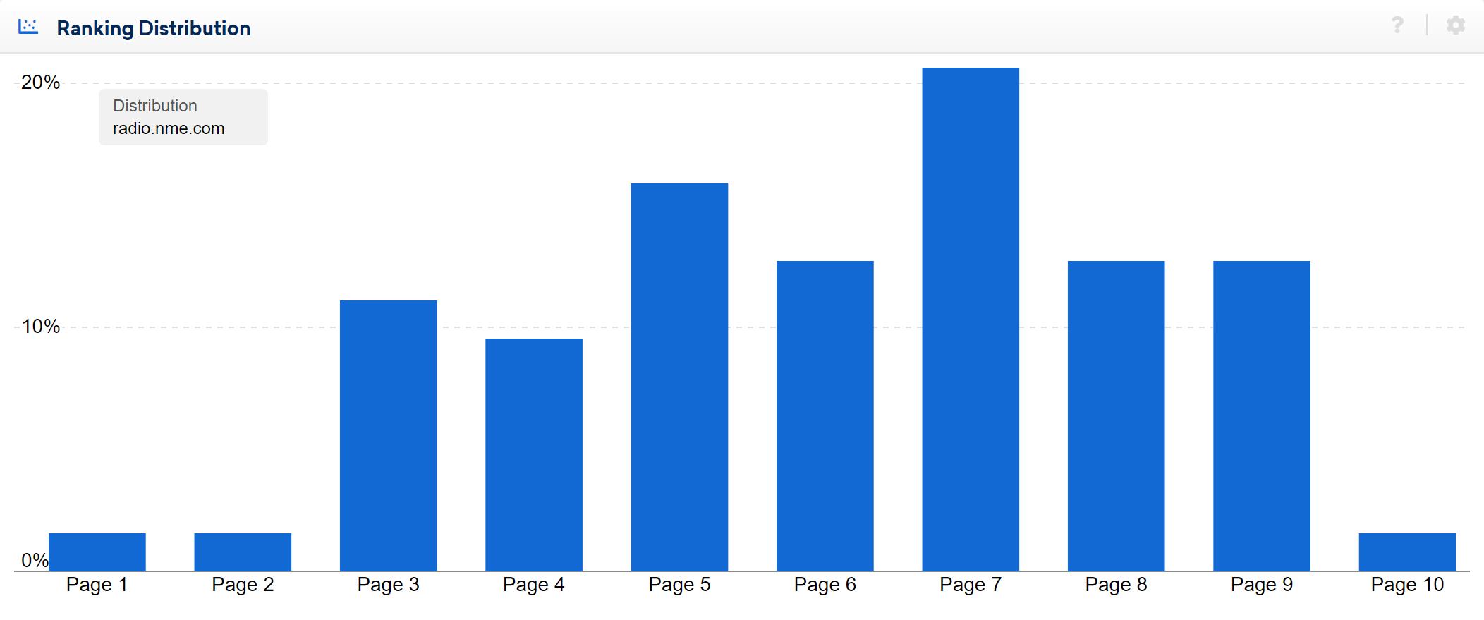 hostname radio.nme.com poor ranking distribution