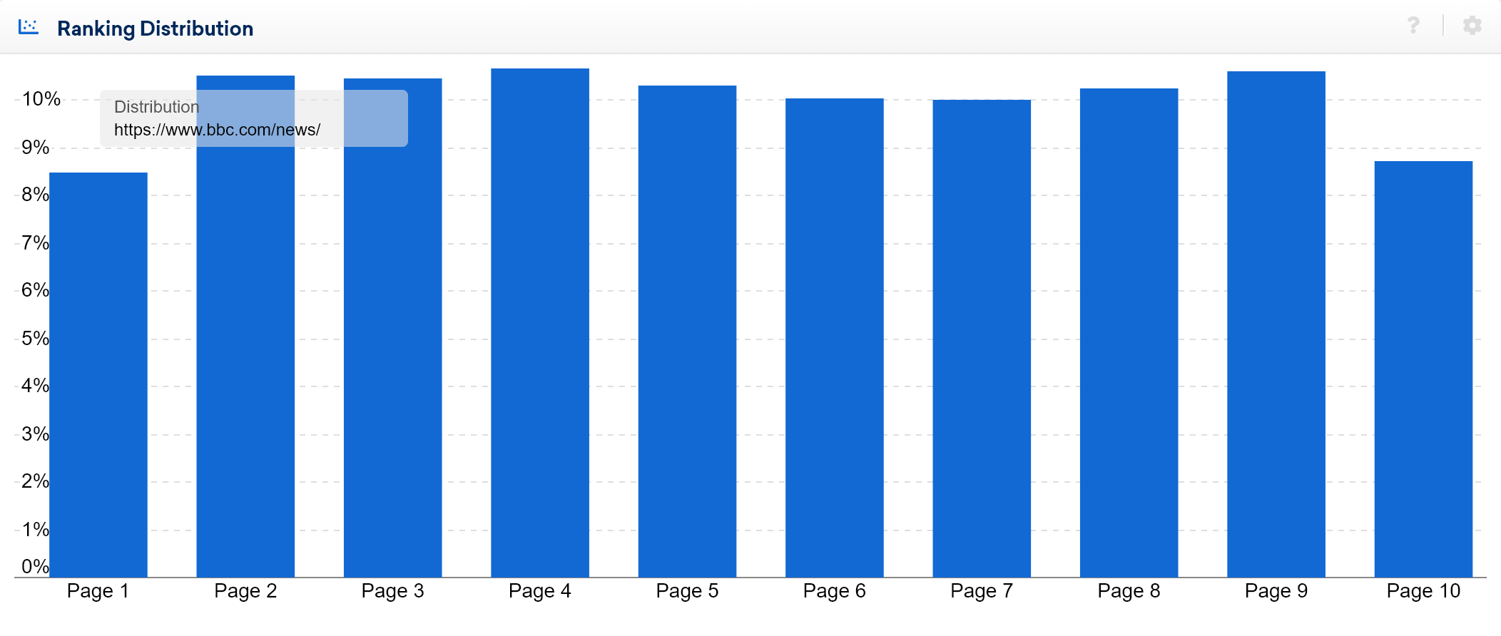 An example of an average ranking distribution
