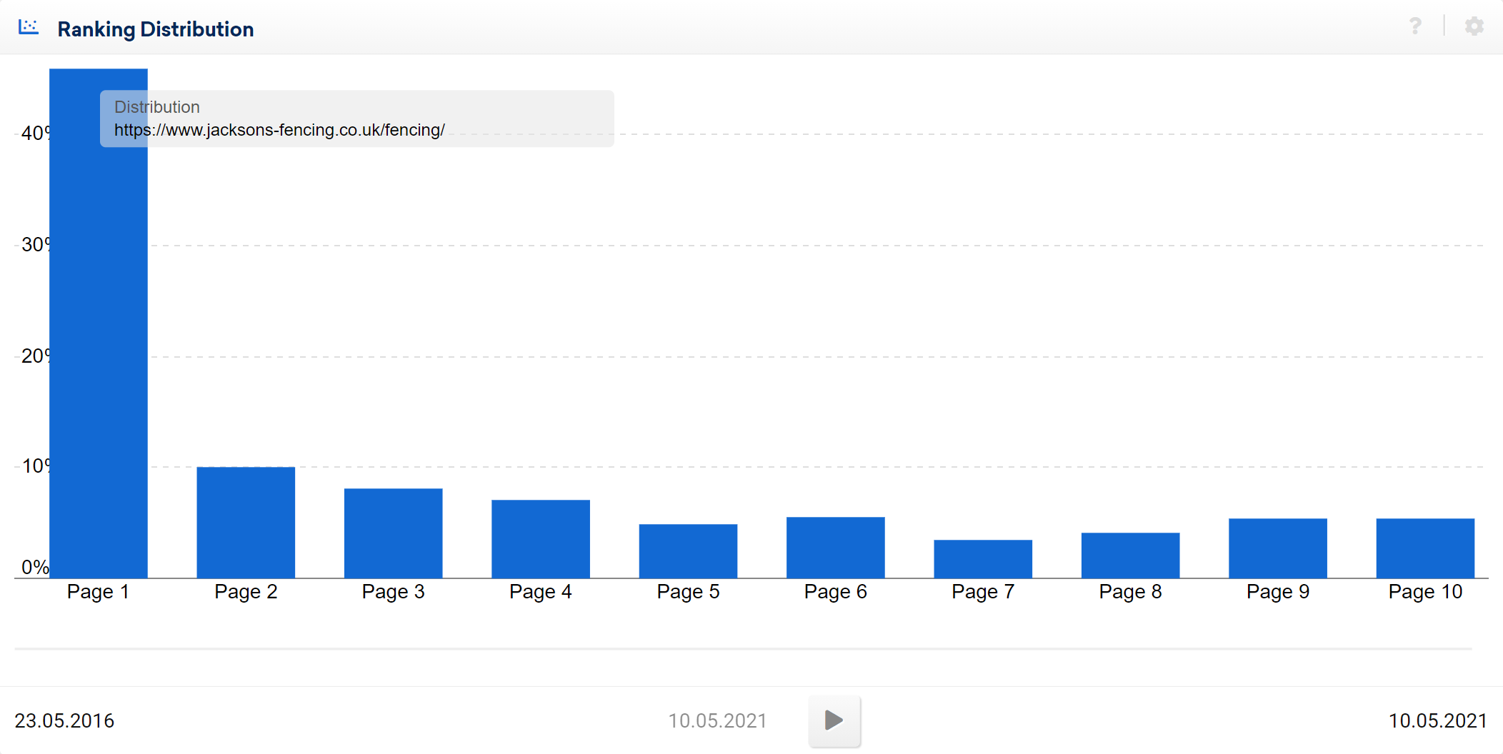 Example of high performance content ranking distribution