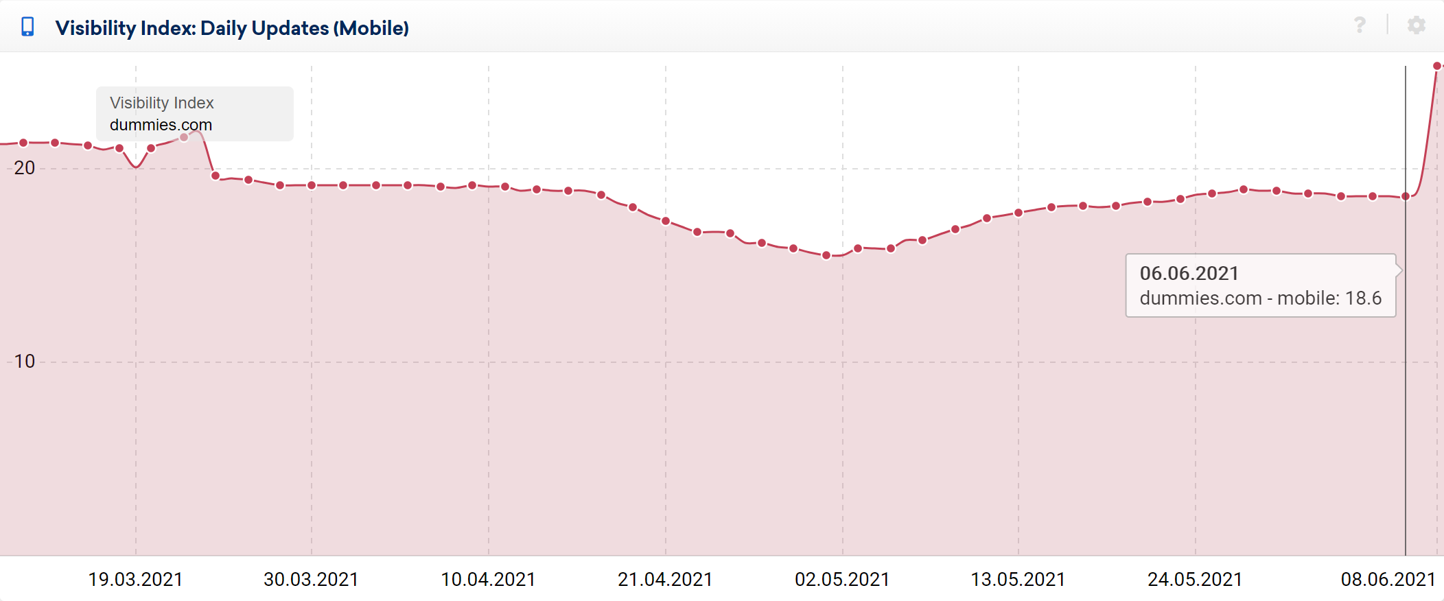 Domain visibility gains at dummies.com show in the Visibility Index graph