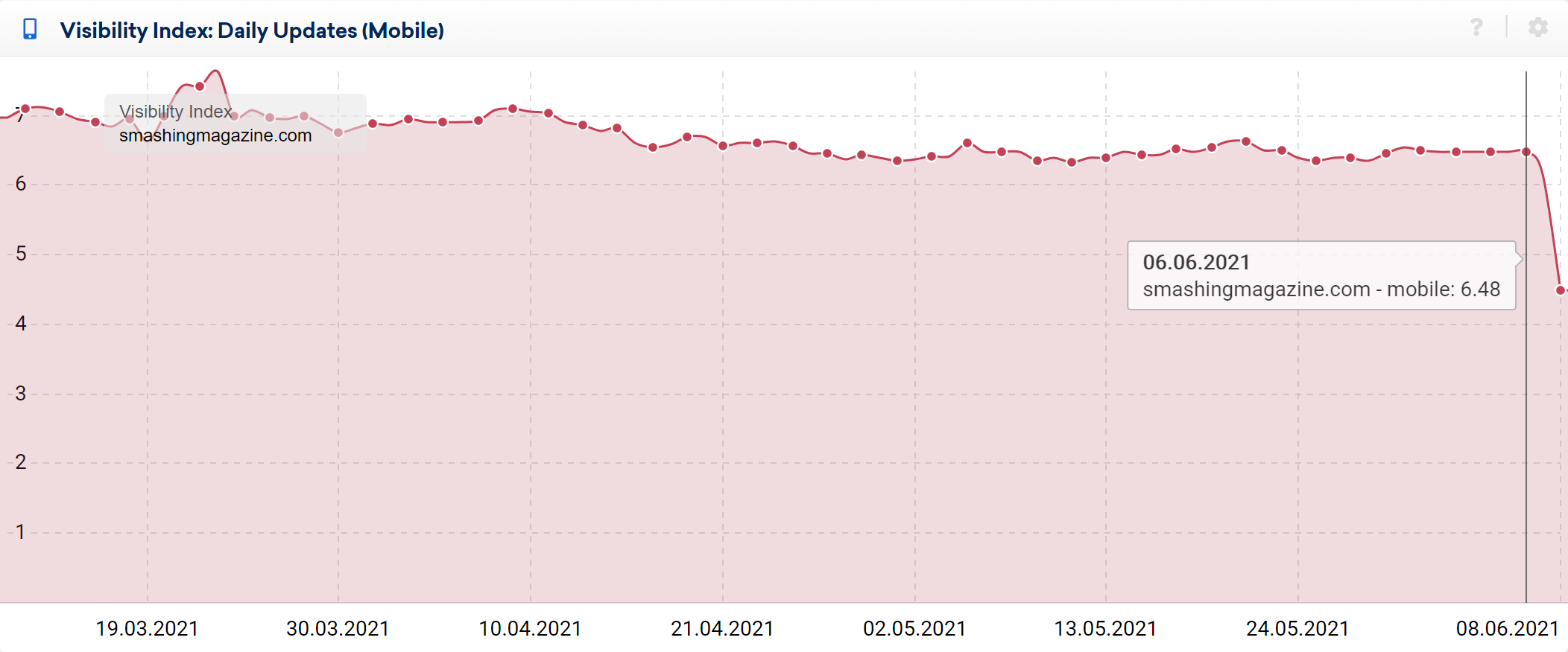 Domain visibility losses at smashingmagazine.com show in the Visibility Index graph