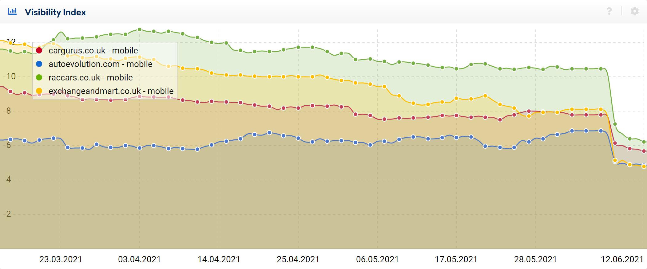 Visibility Index graphs for car sales sites