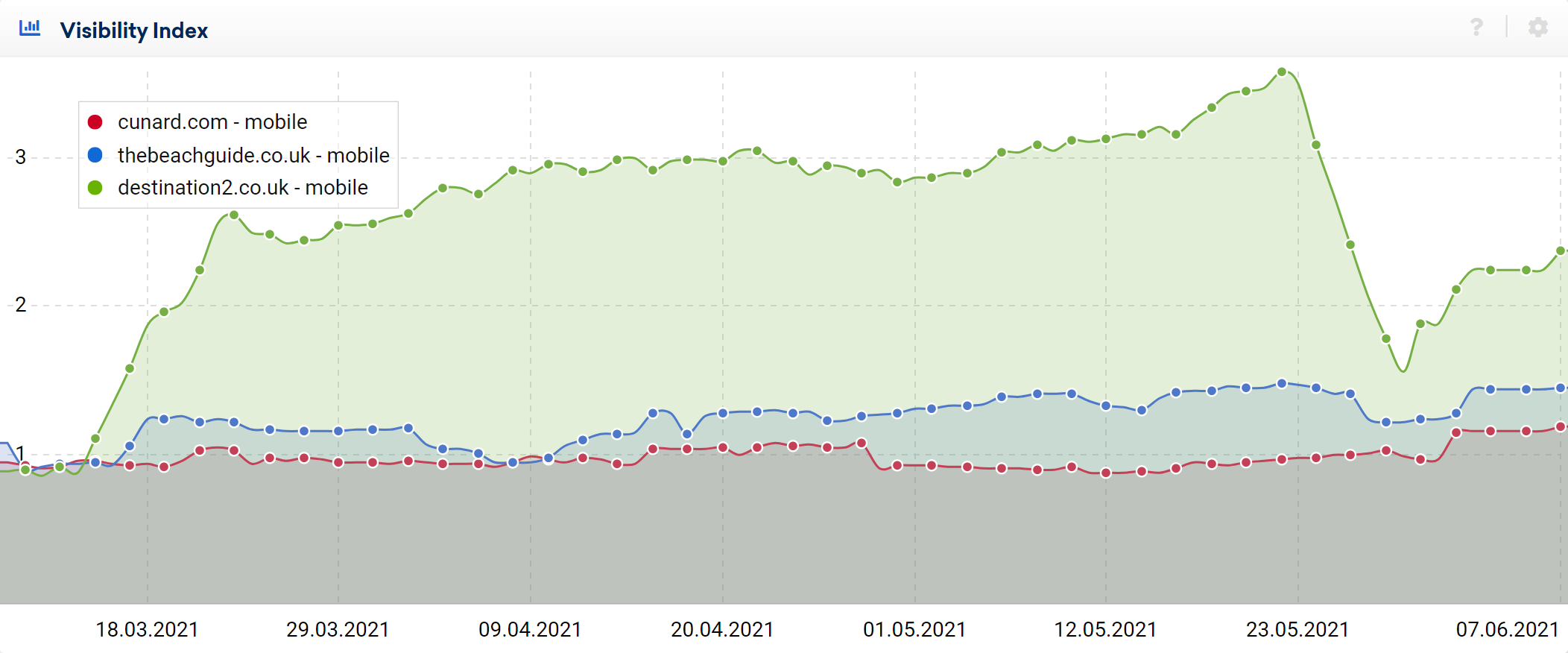 Recent movements in UK SERPS. Three example domains showing a similar pattern.