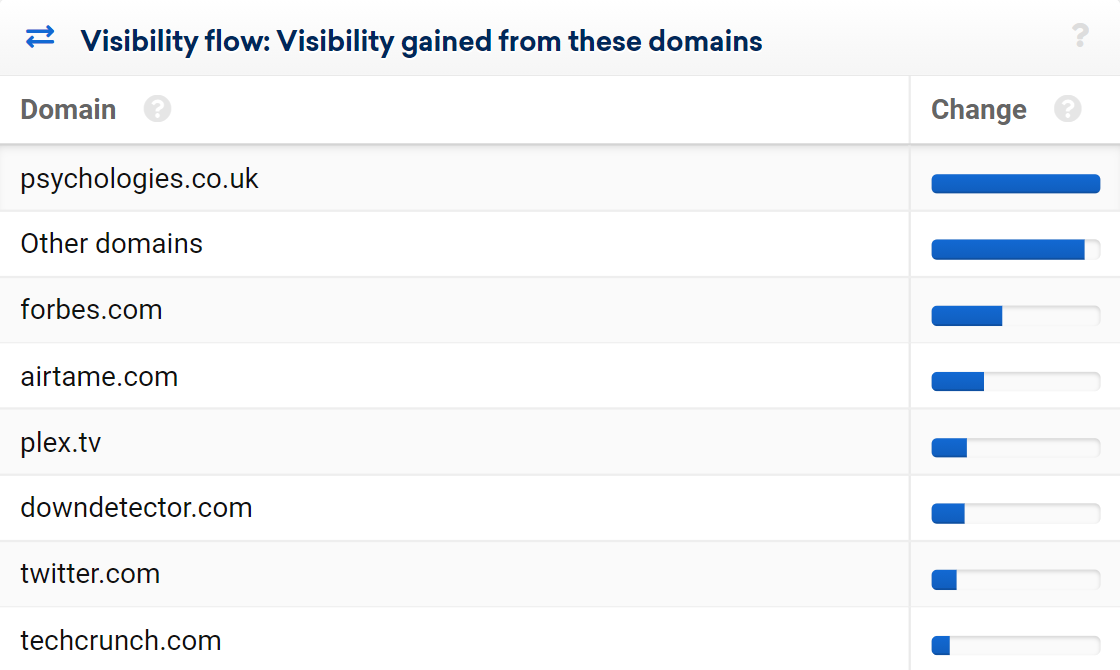 Table showing domains from which visibility has been gained.