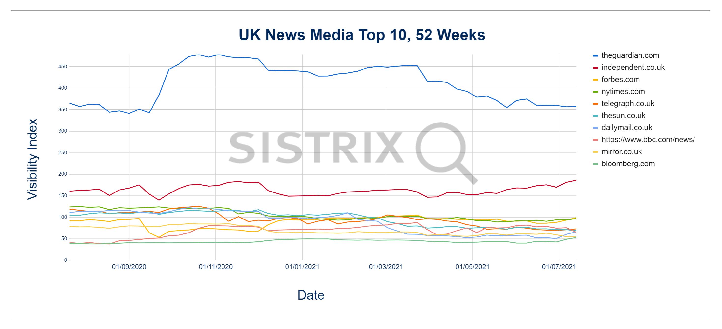 news media sites 52 weeks
