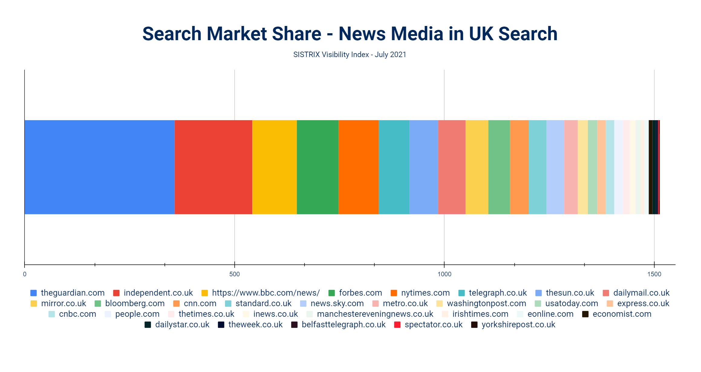 uk news media market share