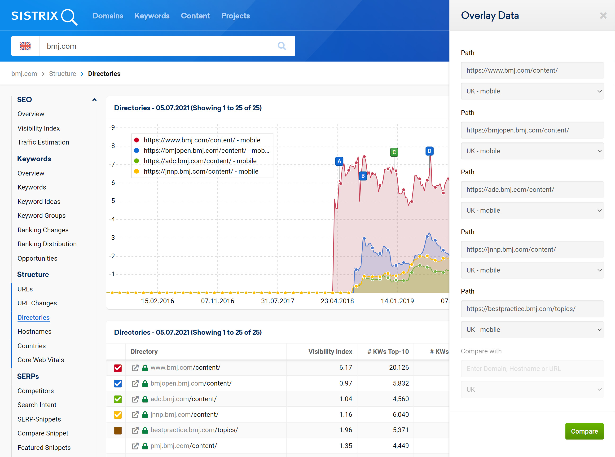 Overlay data example