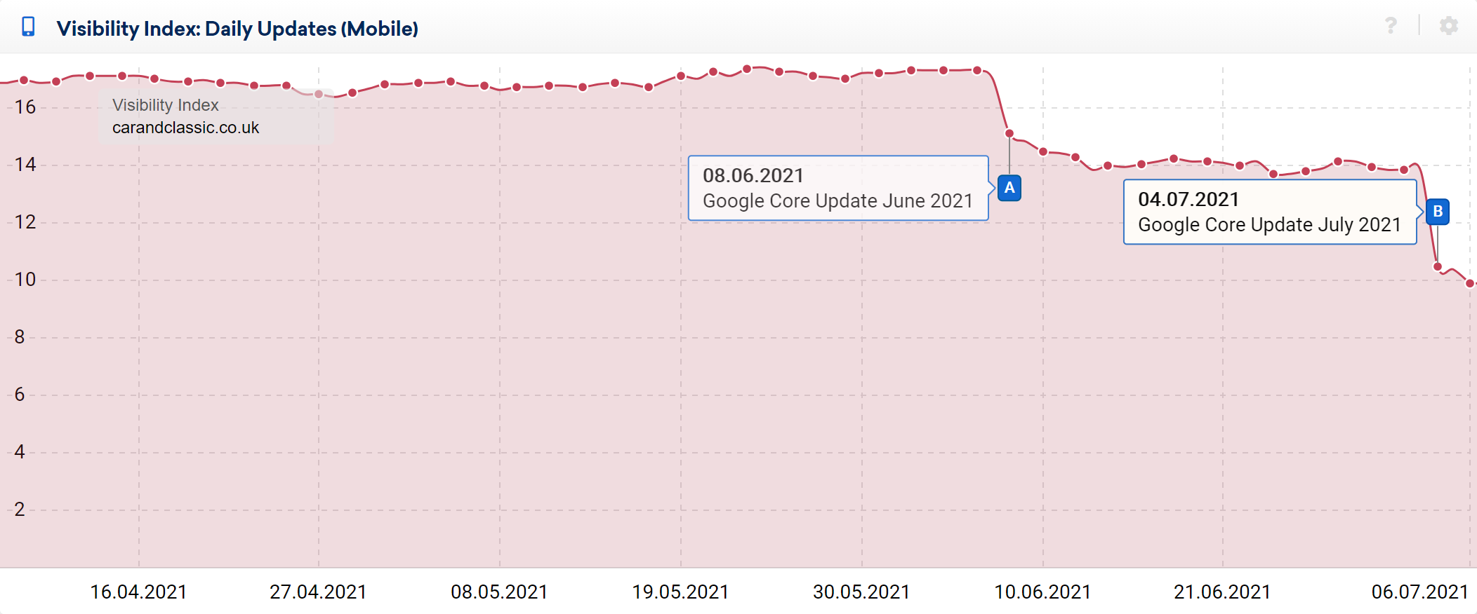 Example VI graph - domain losing visibility in both June and July core updates.