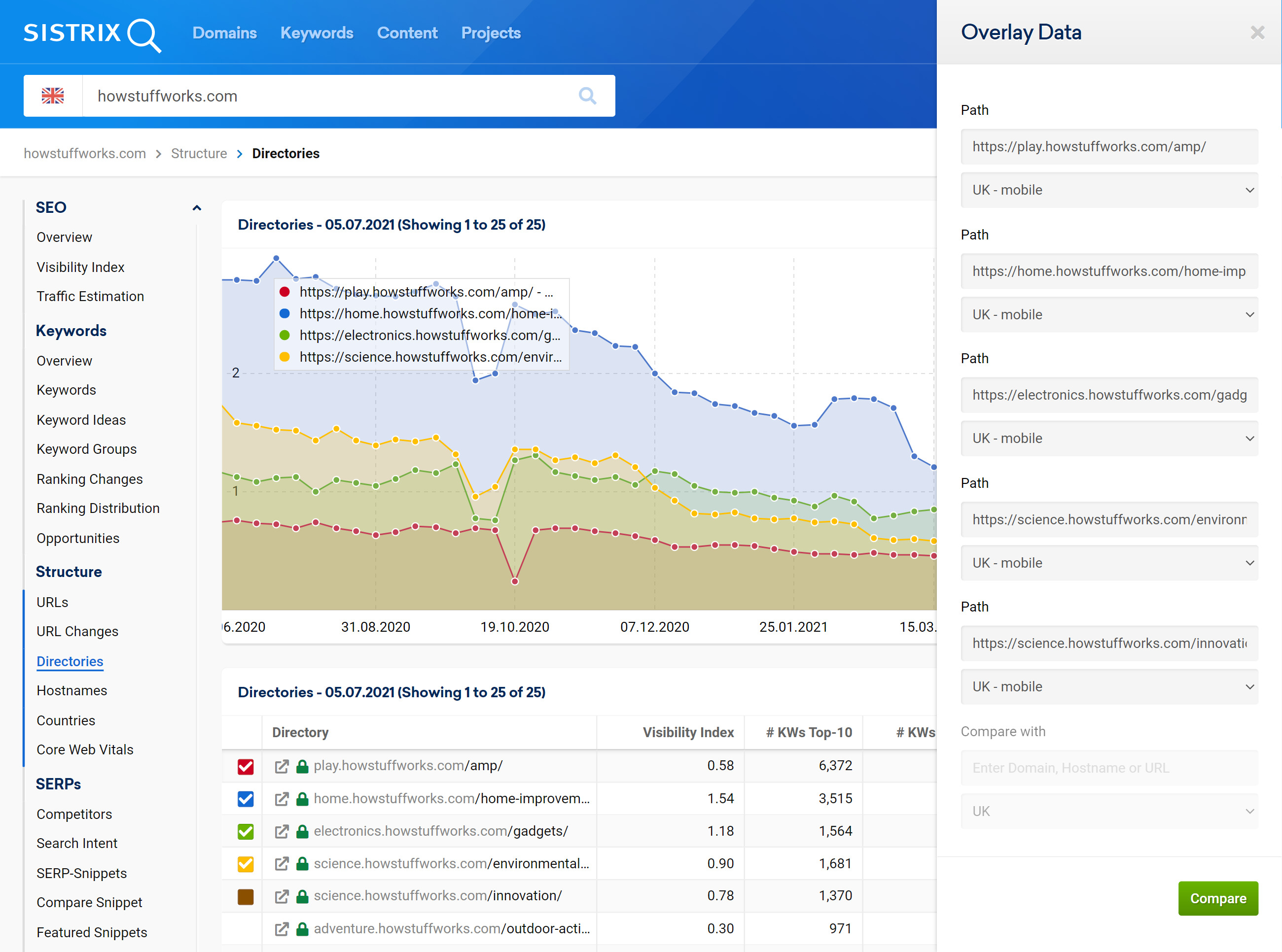 Options for hostnames' chart in the SISTRIX Toolbox