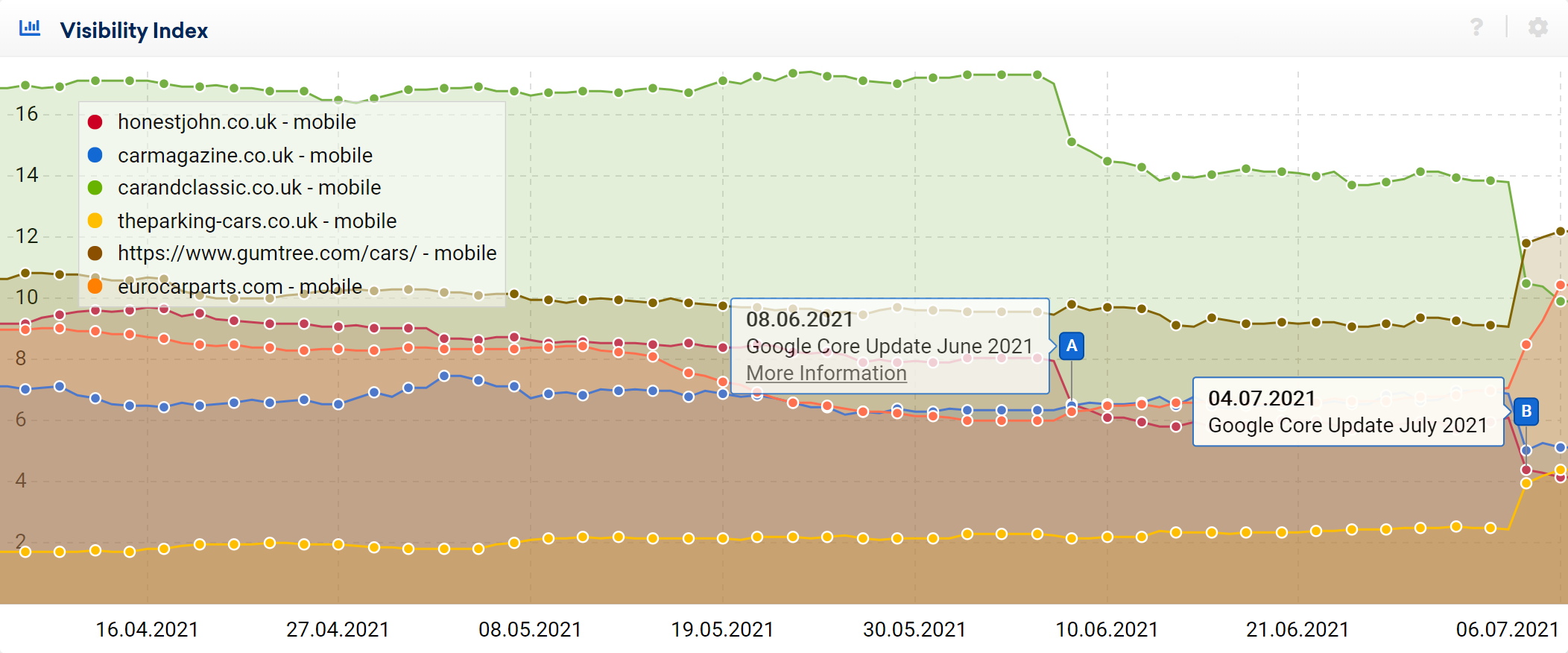 Example visibility index graph for Google search UK