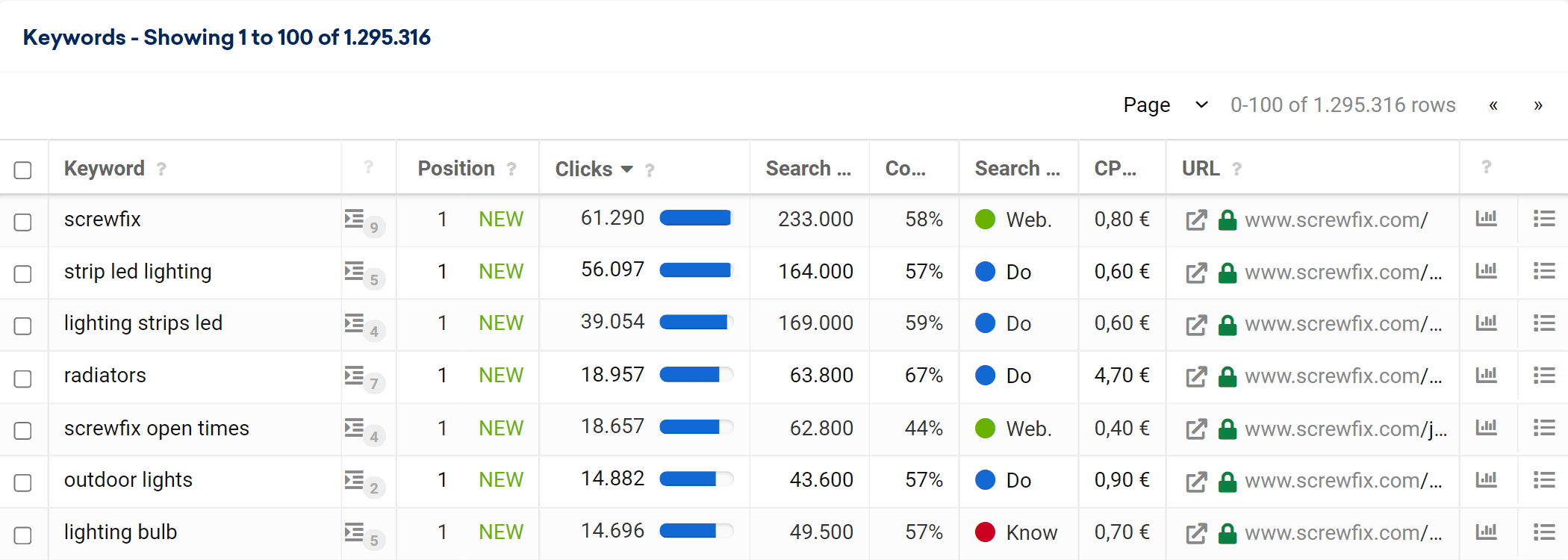 The keyword table in the SISTRIX Toolbox