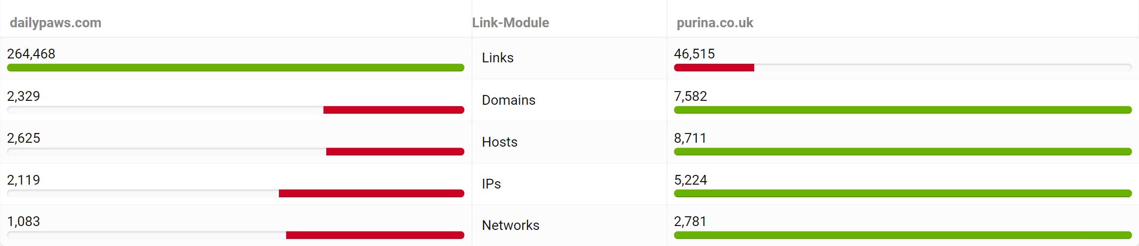 purina.co.uk and dailypaws.com link statistics.