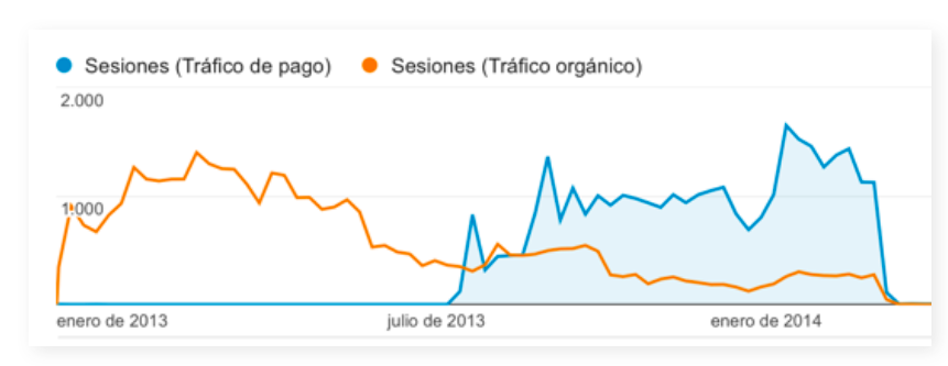 Organic- vs AdWords-Traffic