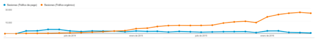 Comparing the organic- and AdWords-traffic for Floter.com