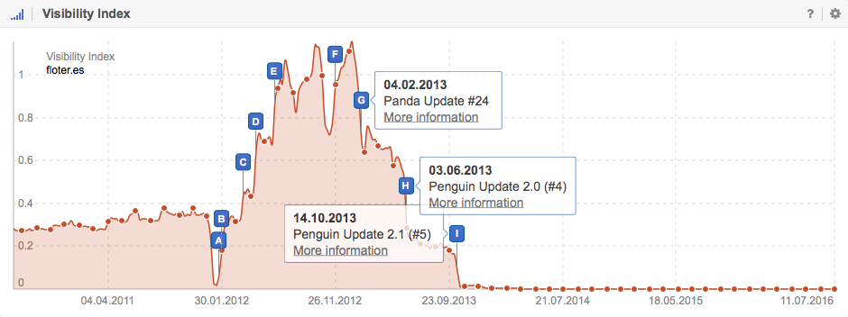 How the Google-Updates affected the Visibility for the domain Floter.es on Google.es